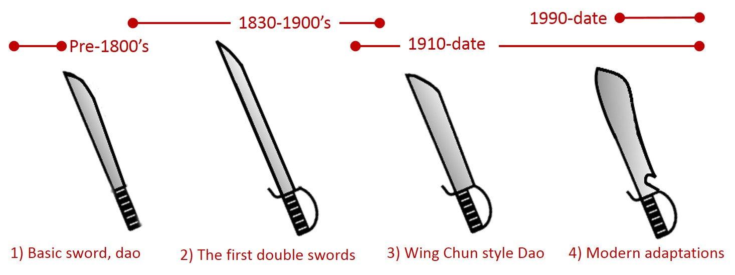 the evolution of Wing Chun knives/swords